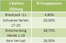 Auszahlungsquoten beim Europäischen Blackjack